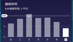 睡眠時間が...ウウウ...(´ぅω・`)ネムイ