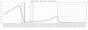 PSA値の遷移グラフを作成しました