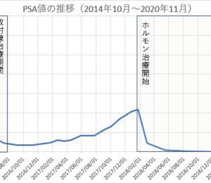 PSA値の遷移グラフを更新しました