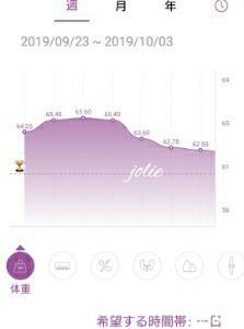 断糖ダイエット開始して3か月半落ちた体重は?