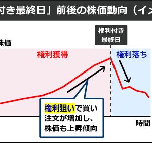 「日本市場高値引け!配当分145円が剥落するのか?」!9月28日上昇材料まとめ