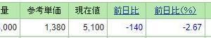 【ケアネットが1000万円超えてた】いつ利食い?11月25日上昇材料まとめ