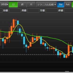相関トラリピαの週間報告(~5/9) ユーロ円/ポンド円のチャートに変化の兆しが・・・。