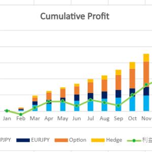【月間運用報告】2021年は円安の年?トラリピの証拠金維持率も取り上げます!