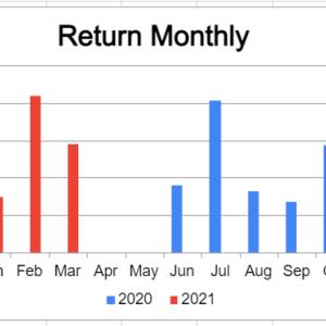 米国株疑似高配当戦略 平穏で低リターンという贅沢な悩み【月間運用報告21年3月】