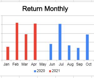米国株疑似高配当戦略 いつかは被弾する覚悟です。【月間運用報告21年4月】