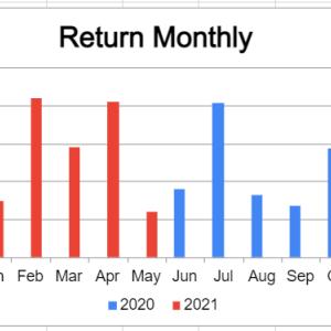 米国株疑似高配当戦略 初めての損切り・・・【月間運用報告21年5月】