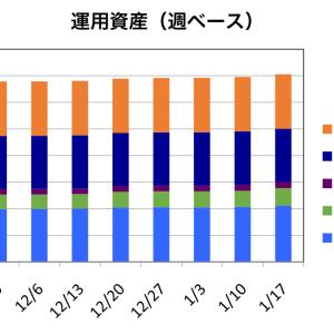 【週間収支報告(1/13~1/17)】運用益は+$299