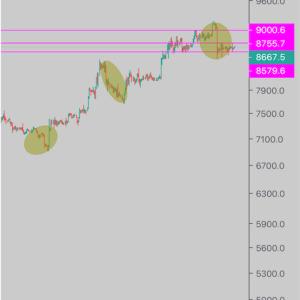 【仮想通貨ビットコイン】高値圏での出来高で見えた直近価格の『天井と底』とは??