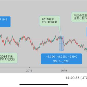 【FXドル円】価格急変動は過去に何度も起きている?為替と株価との関係は?