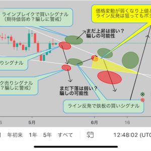 【相場心理】三角保ち合いの攻略法!儲けるための注意点は3つ!