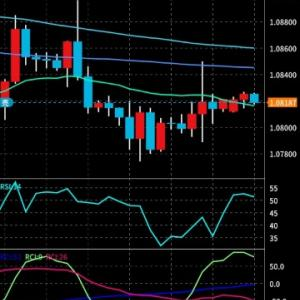 ◇EUR/USD売ってみた
