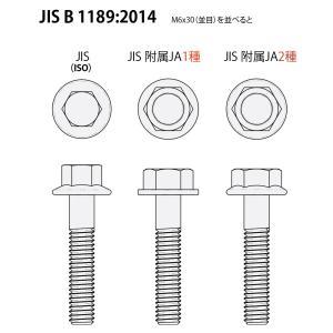 フランジボルトのJIS規格サイズ早見表