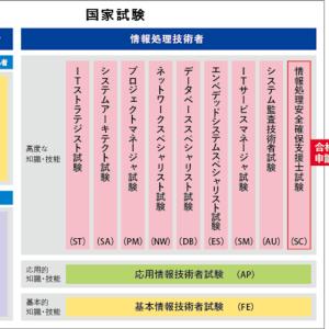 情報処理技術者試験の解説(前編)