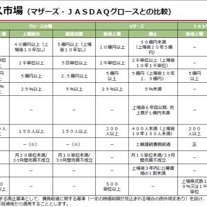 東証の「新市場区分の概要等について」に対する所感