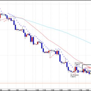 FX スイングトレード EUR/USD 売りエントリー