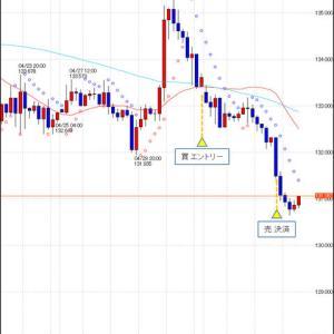 FX スイングトレード GBP/JPY 決済