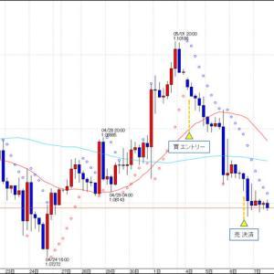 FX スイングトレード EUR/USD 決済