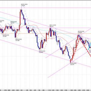 FX スイングトレード GBP/JPY 今後の予測