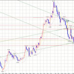 FX スイングトレード GBP/JPY 負け決済とロングエントリー