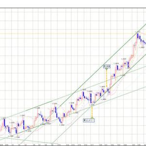 FX スイングトレード EUR/USD エントリー