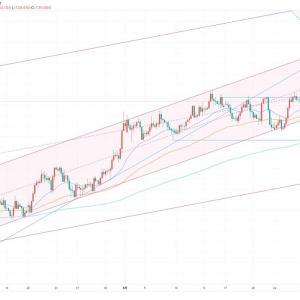 FX スイングトレード GBP/JPY ロング 指値エントリー