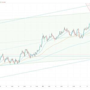 FX スイングトレード GBP/JPY ロング エントリー