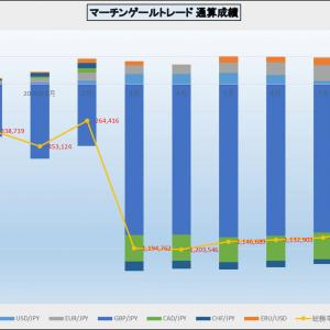 先週の外貨FX 円高!!
