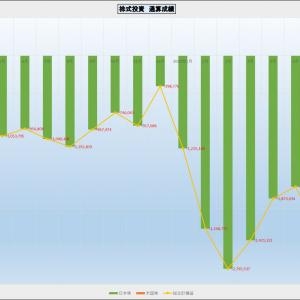 先週の株式取引 米国株不安定