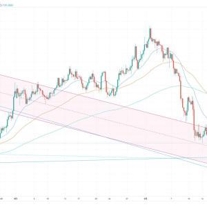 FX スイングトレード GBP/JPY ショート決済 4連敗