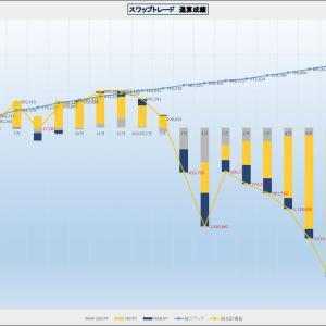 外貨FX スワップトレードの投資方針の変更
