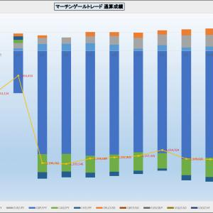 外貨FX スキャルピングトレードの投資方針 指値幅の変更