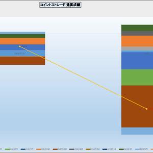 外貨FX デイトレードThird コイントストレードの投資方針の変更