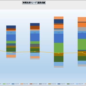 外貨FX デイトレードsecond 時間決済トレードの投資方針の変更
