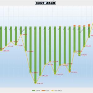 先週の株式取引