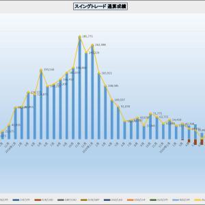先週の外貨FX