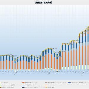 先週の投資信託・確定拠出年金