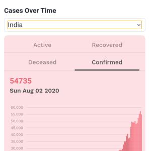 インド アンロックダウン3.0と最近のスラム