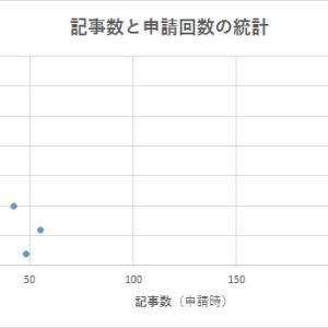 【運ゲー】GoogleAdSenseの記事数と合格までの申請回数を統計とってみた