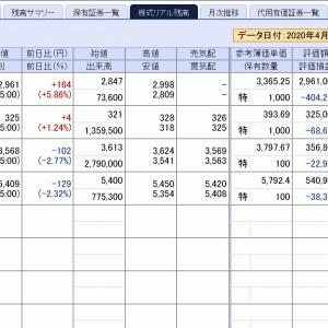 ユーザーローカル(3984)は絶好調も日経平均は2万円超えには材料乏しい…