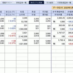 日経平均は21,271円と絶好調、明日は更に上がりそう…
