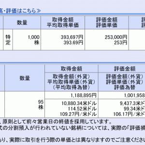 コロナ禍での株式相場は異様な動きを見せる。Kensinhan の含み損は30万円超で推移中…