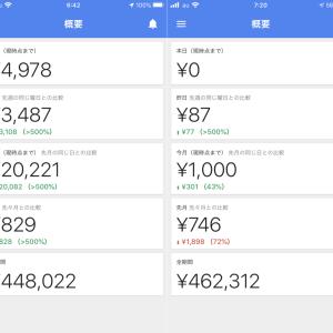 【番外編】Googleアドセンスは、一体どのくらい儲かるのか…