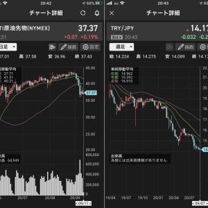 株式もドル円も不穏な動き、WTI原油とトルコリラ円、この先どちらがよりヤバいか…