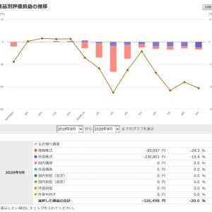 米国株に異変、日本株もこんなぬるま湯相場で済むはずがない…