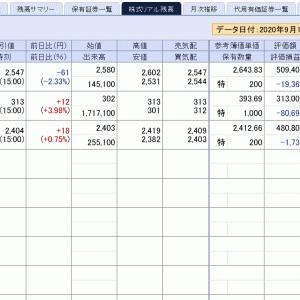 株価よりも円高が気になる今日の相場。購入銘柄はいつも買えば下がる…