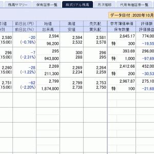 下げ局面の始まりの様な気がするが、私が保有していない日本株は意外と強い…