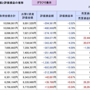 NYダウは上げて終了、月曜日の日本株は大いに期待したい…(11月第2週迄中間報告)