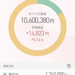 中国市場や米NASDAQ大幅安を受けて日経平均も大幅反落するもNTTデータはまだまし…