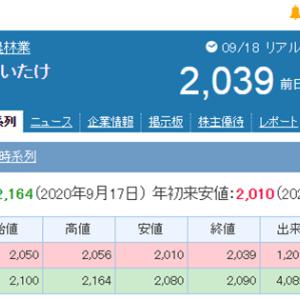 IPO上場1日経過(雪国まいたけ)